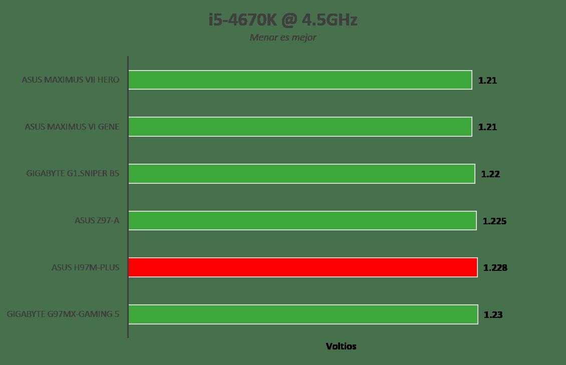 Imagen81 Motherboard ASUS H97M Plus [Reseña]