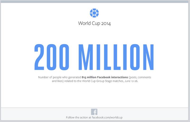 Los números de Facebook en la primera fase del mundial 2014 - numeros-facebook-fase-de-grupos