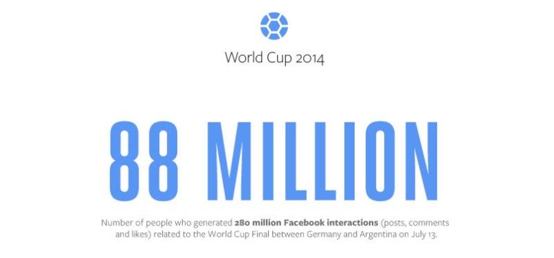 Así se vivió la copa del mundo 2014 en Facebook - copa-del-mundo-2014-facebook
