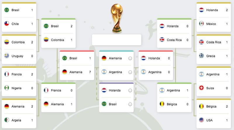 Horario de la final y el partido por el tercer lugar del mundial 2014 - horario-de-la-final-del-mundial-2014