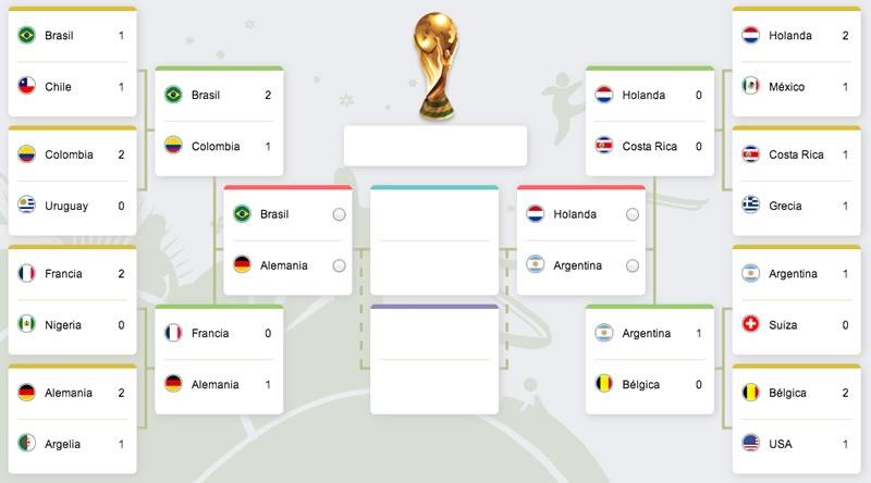 Horarios de las Semifinales del Mundial 2014 y dónde ver los partidos - semifinales-mundial-2014