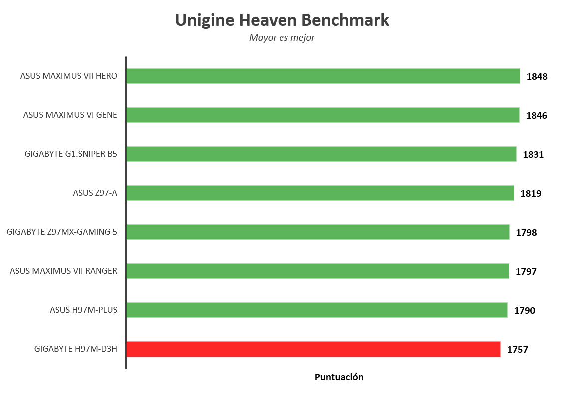 Gigabyte H97M-D3H [Reseña] - Imagen5