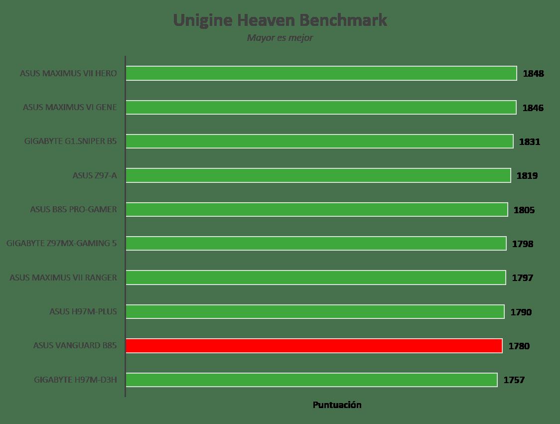 Motherboard ASUS Vanguard B85 [Reseña] - Imagen52