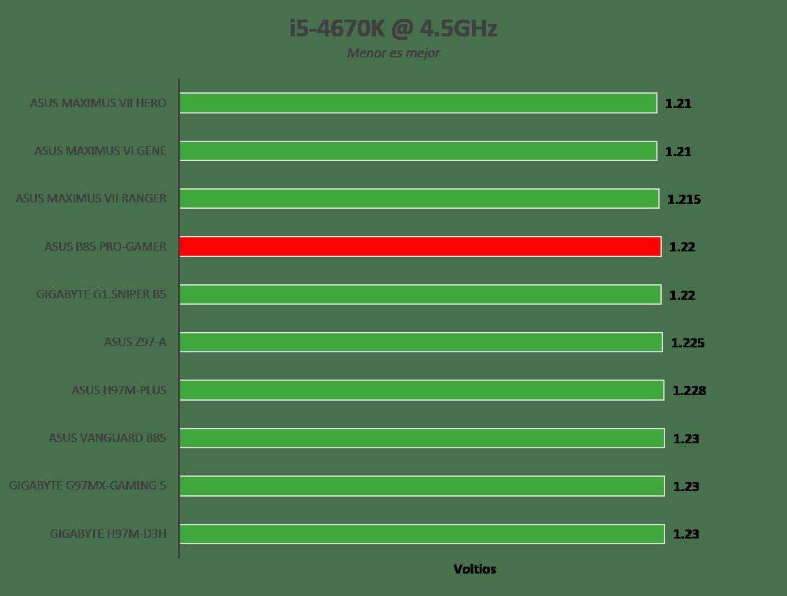 ASUS B85-Pro Gamer, para gamers con poco presupuesto [Reseña] - Imagen81