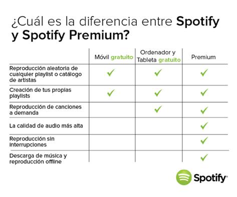 Spotify Gratis vs Spotify Premium Spotify para Windows Phone ya es gratis ¡Descárgala ya!