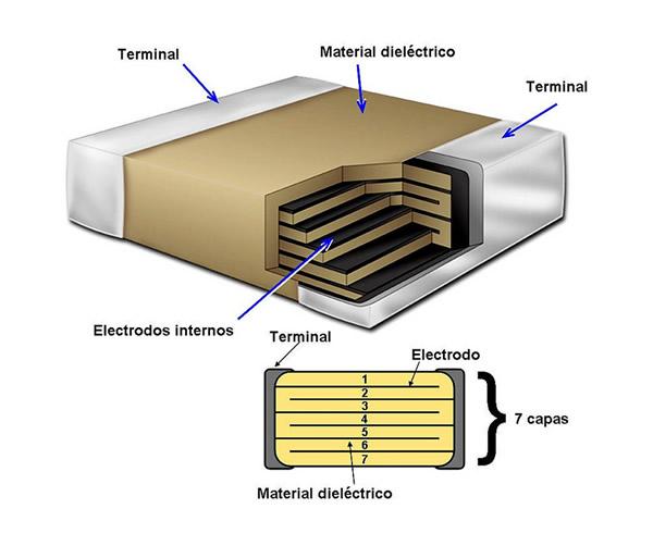 Esquema de un condensador multicapa Científicos logran aumentar la capacidad de baterías para smartphones y tablets