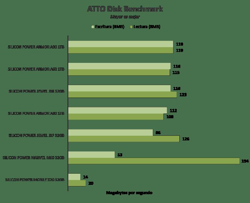 Silicon Power Armor A60 1TB [Reseña] - Imagen12-800x649