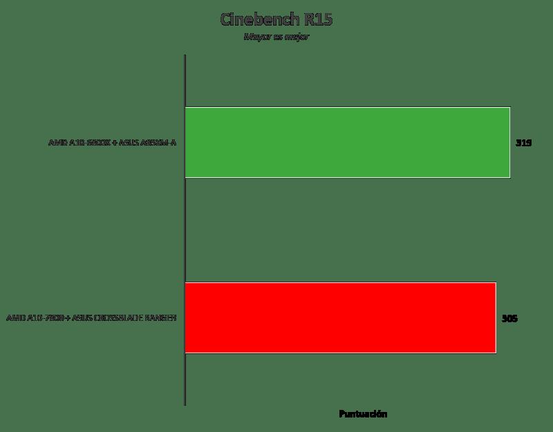 ASUS Crossblade Ranger, primera tarjeta AMD FM2+ ROG [Reseña] - Imagen2-800x626