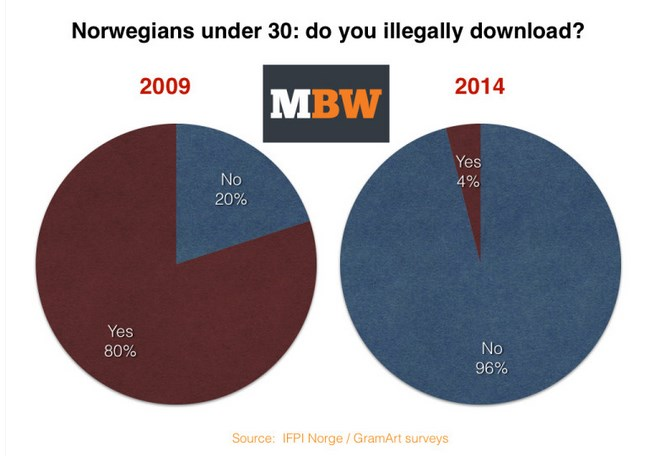 Descargas ilegales disminuyen en Noruega gracias al streaming - descargas-ilegales-Noruega