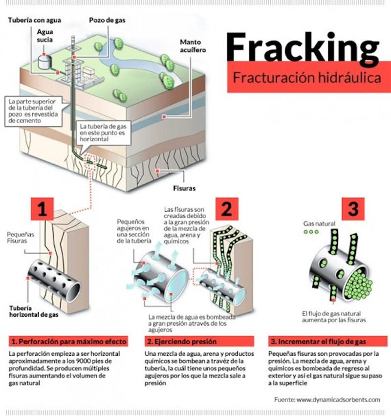 "Semarnat reconoce impacto ambiental por uso de técnica ""Fracking"" - fracking"