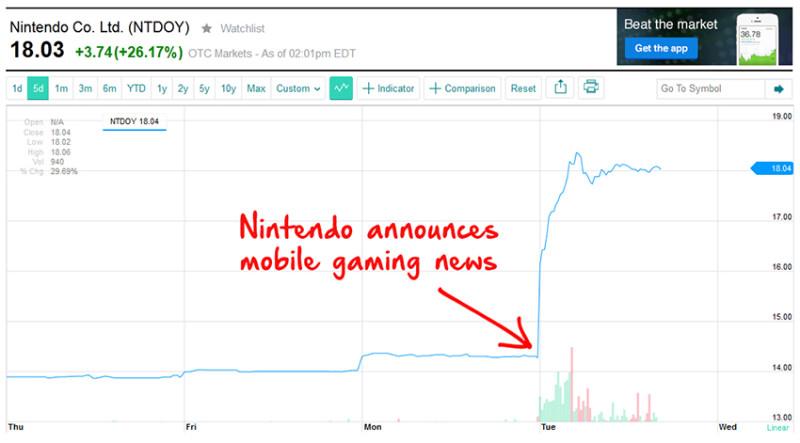 Nintendo confirma juegos para móviles y sus acciones se disparan - nintendo-juegos-moviles-800x443