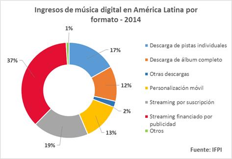 Internet, el aliado que revolucionó la industria musical - Cifras-musica-internet