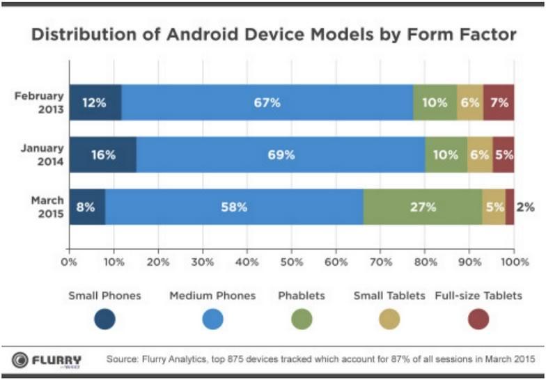 Las Phablets llegaron para quedarse - Phablets-Android-Flurry