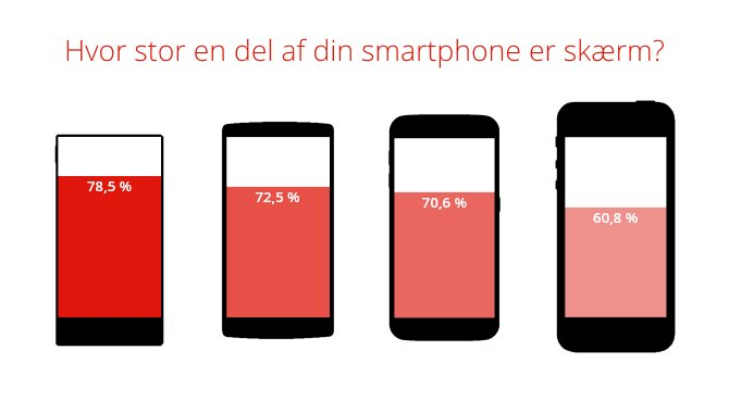 Estos son los smartphones que mejor aprovechan el frontal con respecto a la pantalla - frontal-de-pantalla