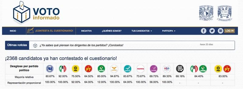 Voto informado Elecciones 2015 Elecciones 2015: Conoce a los candidatos y decide por quién votar