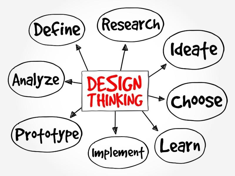 Creatividad y Diseño, la tendencia de negocios para 2016 - Design-thinking-800x601