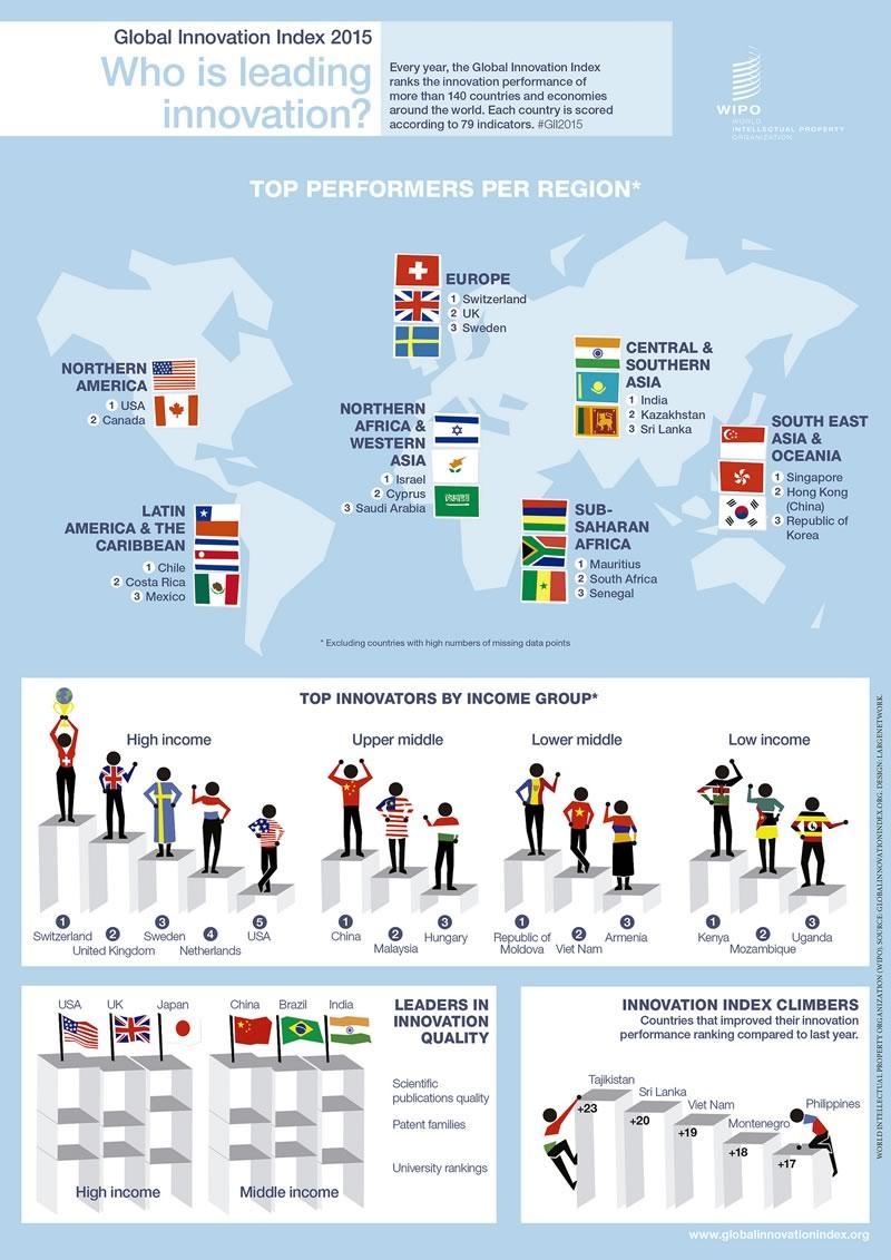México, sin avanzar en innovación; se ubica en el sitio 57 del mundo - Que-pais-lidera-en-innovacion