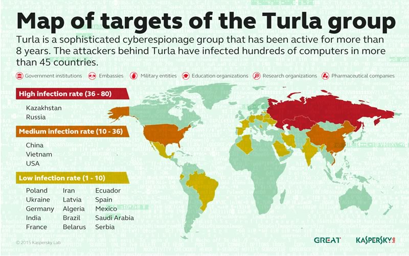 Descubren campaña de ciberespionaje que aprovecha satélites para lograr el anonimato - Turla-ciberespionaje-satelites-Kaspersky-Lab