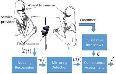 Con novedosa técnica reconocerán discapacitados visuales gestos de su interlocutor