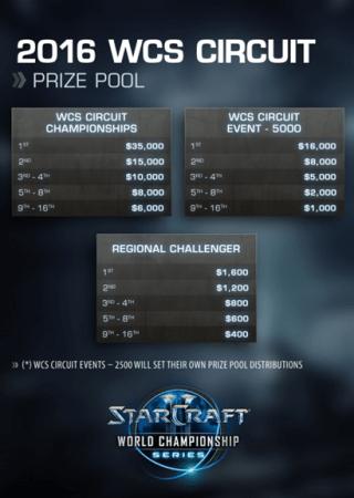 StarCraft II World Championship Series' llegará con cambios para el 2016