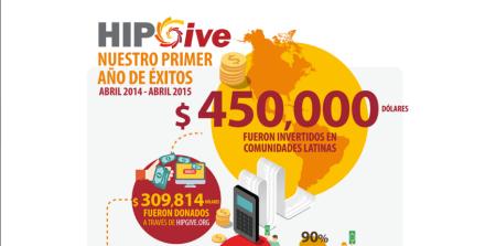 HIPGive, plataforma de crowdfunding social por y para latinos