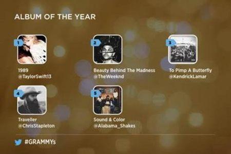 Sigue de cerca los Premios Grammy 2016 en Twitter