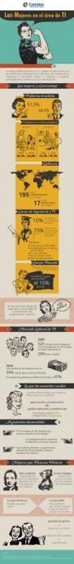 Datos sobre la situación de las mujeres en el área de TI - infografia-comstor-las-mujeres-en-el-area-de-ti