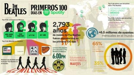 La Ciudad de México, la que más escucha a The Beatles en Spotify