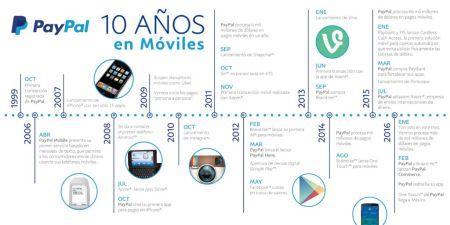 PayPal celebra diez años de innovación móvil