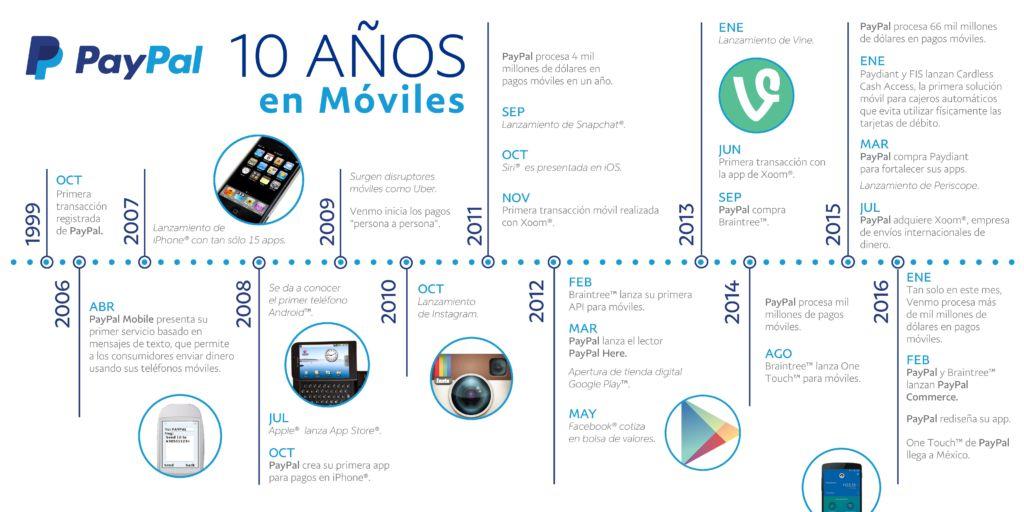 PayPal celebra diez años de innovación móvil - paypal_linea-del-tiempo_10-ancc83os-en-moviles-page