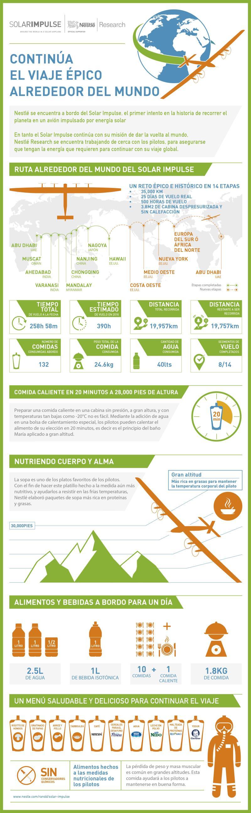 """Nestlé se encuentra a bordo del """"Solar Impulse"""", el primer avión propulsado por energía solar en darle la vuelta al mundo - infografia-solar-impulse-1"""