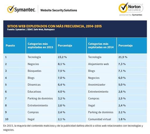 Malvertising: la publicidad daniña en sitios web legítimos - tabla-comparativa-2014-2015