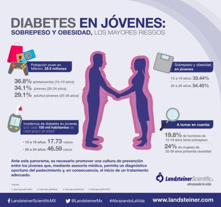 Entre los jóvenes, las mujeres de 20 a 24 años son las más afectadas por la diabetes en México