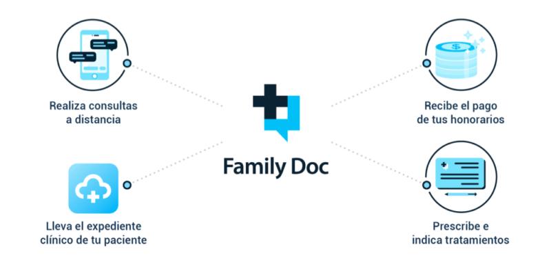 Family Doc, app que facilita el trato médico-paciente de manera inmediata y a distancia - family-doc-app_3-800x374