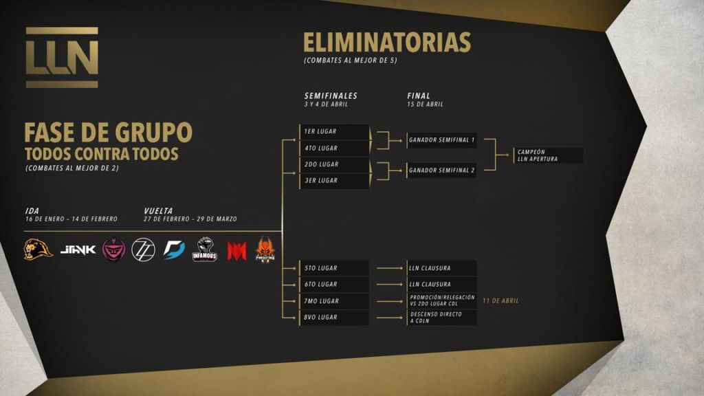 El competitivo de League of Legends evoluciona a: Liga Latinoamérica Norte - competitivo-de-lol-liga-latinoamerica-norte_2