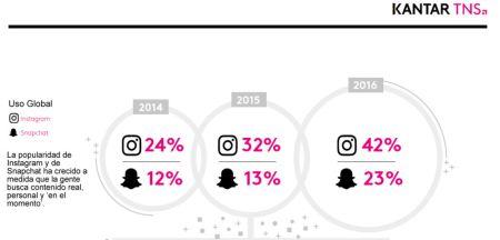 Estudio revela el incremento en el uso de Snapchat e Instagram