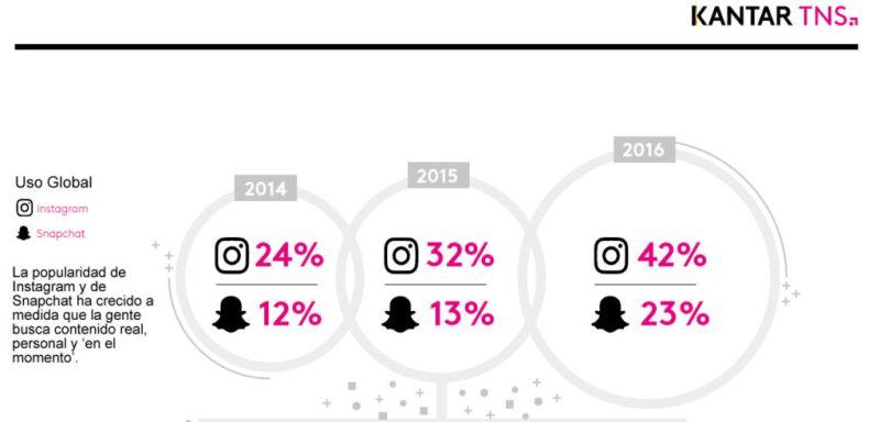 Estudio revela el incremento en el uso de Snapchat e Instagram - connectedlife2016-800x384