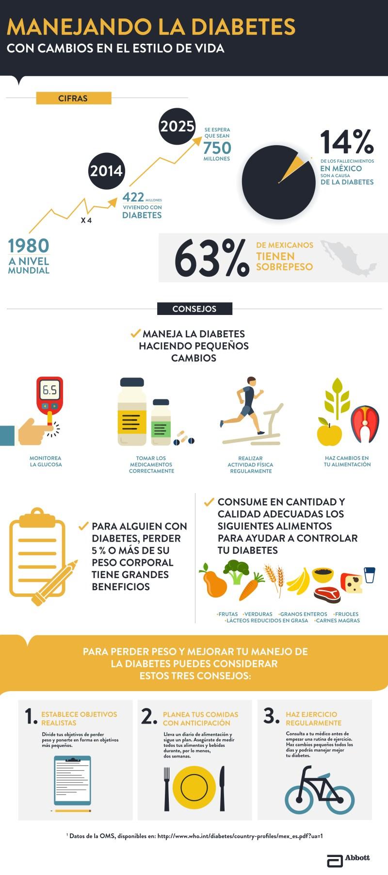 Infografía: Acciones para manejar la diabetes - infografia-control-de-la-diabetes-1