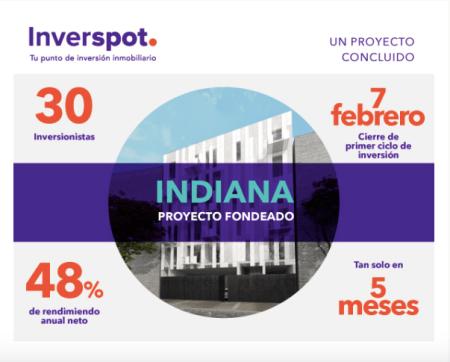 Crowdfunding inmobiliario entrega 25% de rendimiento en primer proyecto concluido