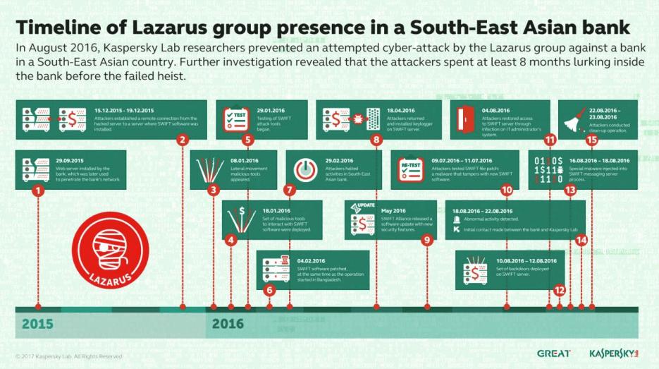En busca de Lazarus: cazando a los infames hackers para evitar grandes robos a bancos - lazarus_1