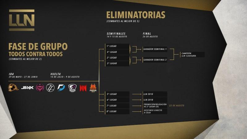 Comienza el Torneo de Clausura: los equipos de la LLN que están por convertirse en leyendas - calendario-de-la-temporada-de-clausura-de-la-liga-latinoamerica-norte-2017-800x450