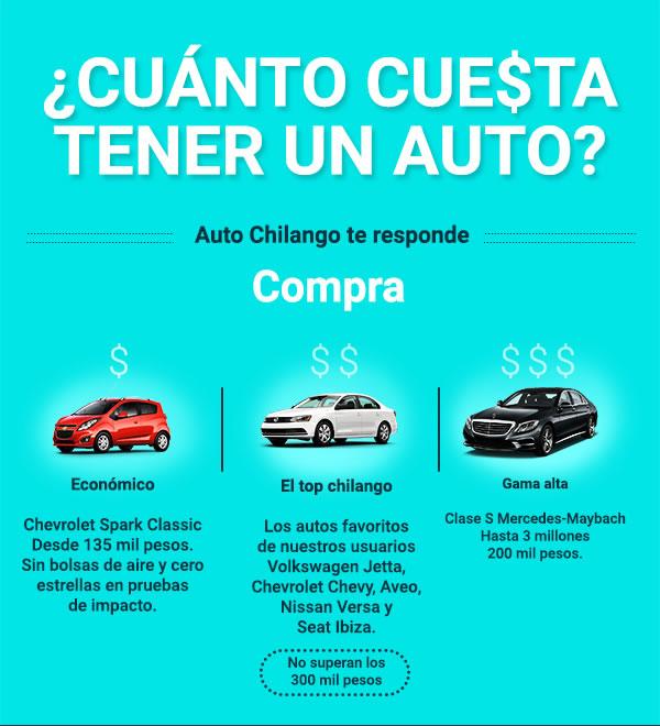 ¿Cuánto cuesta tener un auto? Auto Chilango te lo dice - cuanto-cuesta-tener-auto-1