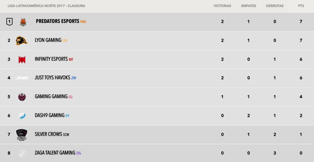 Liga Latinoamérica Norte: Predators eSports y Lyon Gaming empatados en primer lugar - tabla-de-posiciones-semana-2-torneo-clausura-lln