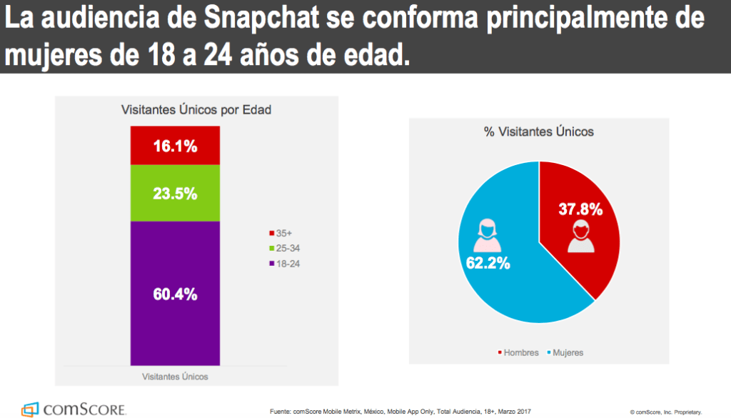 Snapchat: 3 millones de usuarios únicos en México - informe-comscore-snapchat-grafico-i