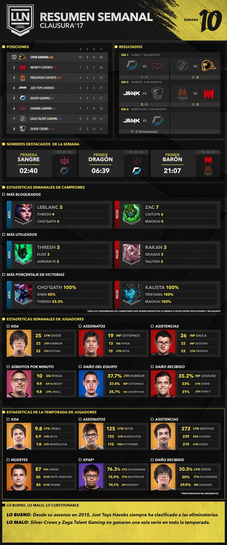 Semana 10 de LLN: Éstos fueron los resultados - resumen-gran-final-de-clausura-de-liga-latinoamerica-norte