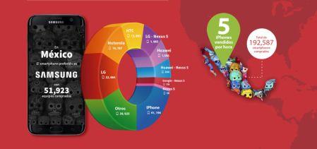 eBay: ¿Qué smartphones son lo preferidos en Latinoamérica?