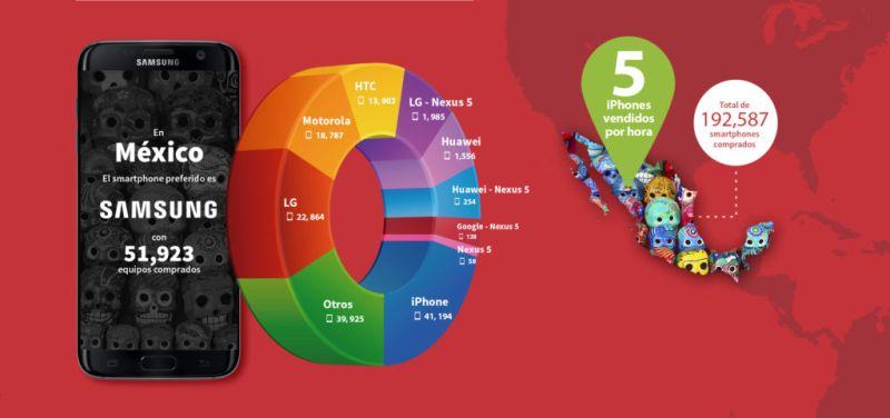 infografia ebay2017 mexico 800x376 eBay: ¿Qué smartphones son lo preferidos en Latinoamérica?