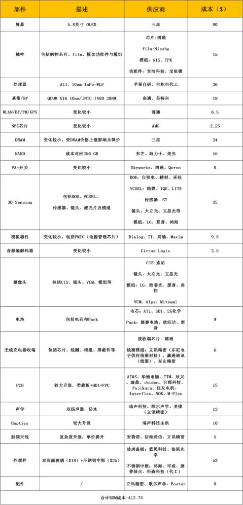 iphonex elements cost Este es el costo de los materiales que conforman a un iPhone X