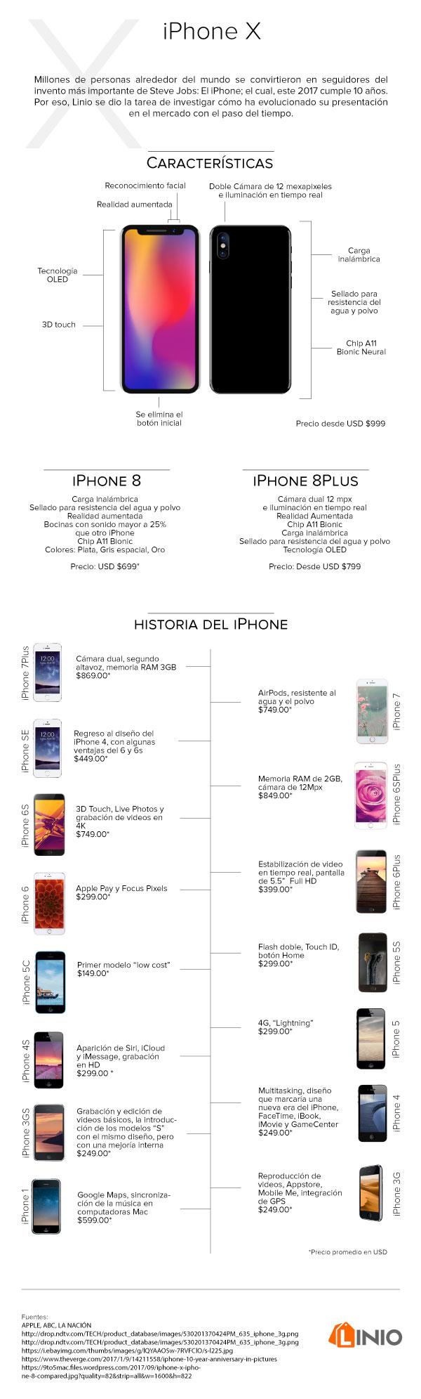 La Evolución del iPhone - iphonex_infografia_completa