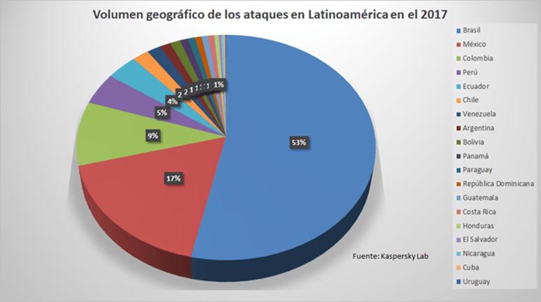 33 ataques por segundo: se registra aumento de 59% en ataques de malware en América Latina - volumen-geografico-de-los-ataques-latinoamerica-2017